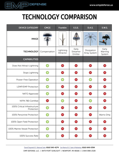 EMP Advanced Lightning Suppression CMCE Technology Comparison