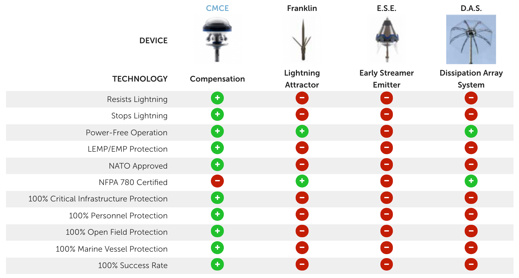 Lightning Protection Technology Comparison Chart